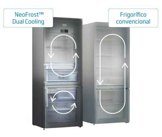 Frigorífico dual cooling